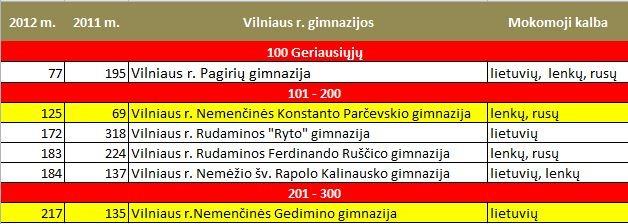 2012_Vilniaus r_gimnazijos